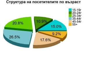 Структура на посетителите по възраст