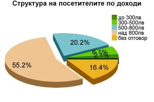 Структура на посетителите по доходи