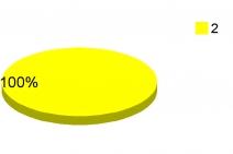 графика